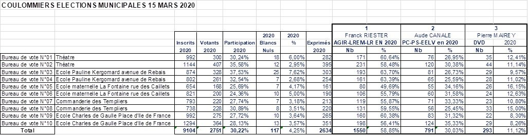 2020-03-15 Coulommiers municipales Resultats 2